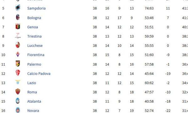 Sampdoria – Serie A 1948/49