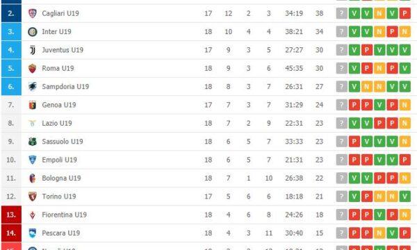 Primavera: Sampdoria-Pescara 1-0, decide Prelec