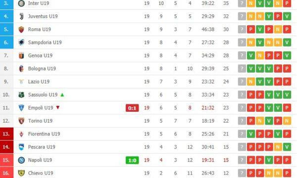 Primavera: Lazio-Sampdoria 1-1, continua serie positiva
