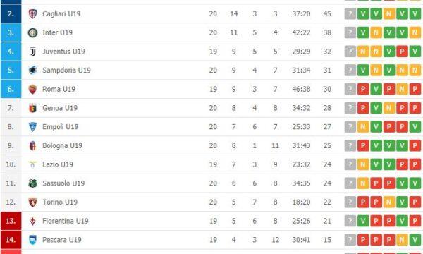 Primavera: Sampdoria-Bologna 4-2, avanti a passo spedito
