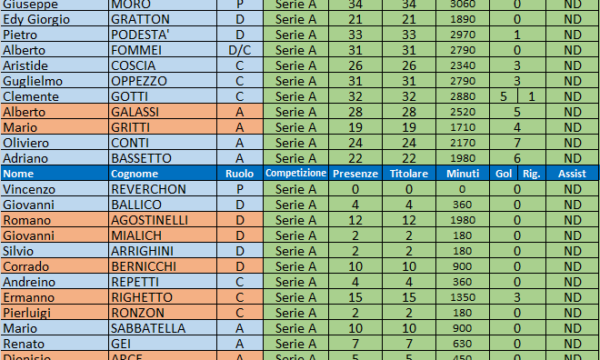Sampdoria – Stagione 1952/53