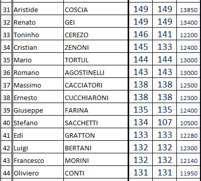 Classifica presenze nei campionati di serie A