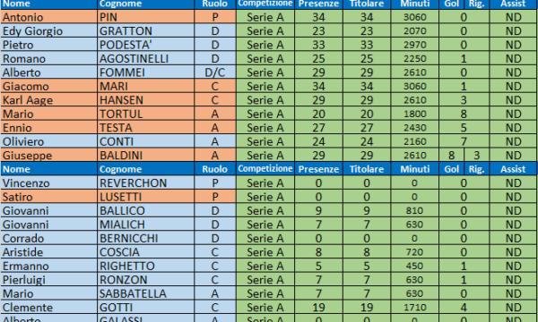 Sampdoria – Stagione 1953/54
