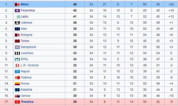 Sampdoria – Serie A 1956/57