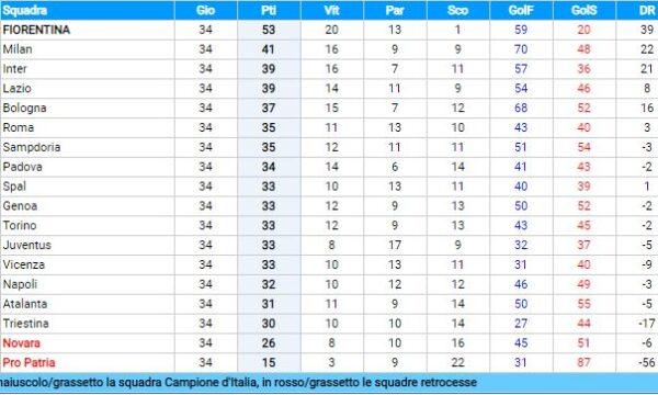 Sampdoria – Serie A 1955/56