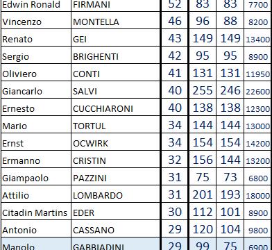 Classifica marcatori nei campionati di serie A