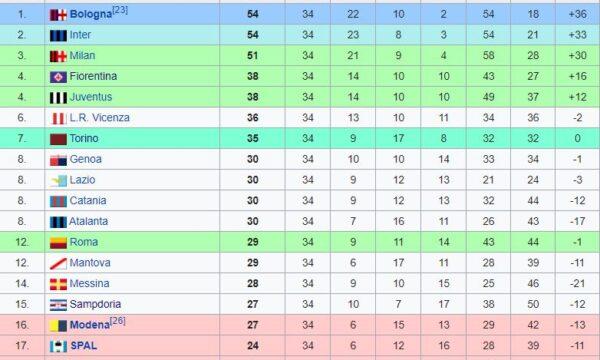 Sampdoria – Partite ufficiali 1963/64