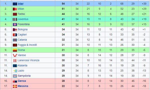 Sampdoria – Partite ufficiali 1964/65