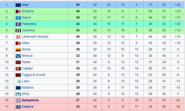 Sampdoria – Partite ufficiali 1965/66