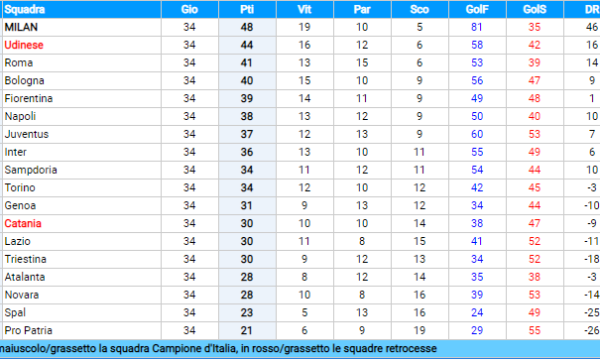 Sampdoria – Serie A 1954/55