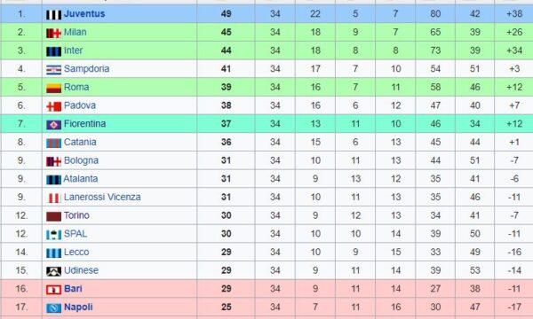 Sampdoria – Partite ufficiali 1960/61