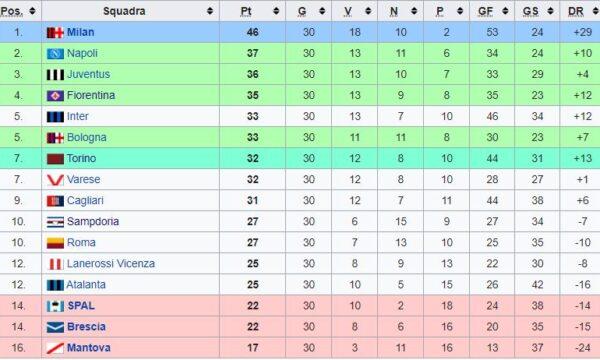 Sampdoria – Partite ufficiali 1967/68
