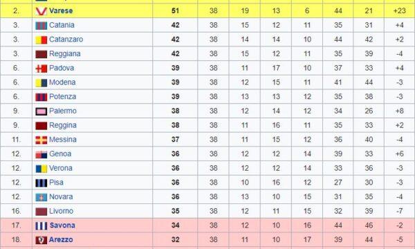 Sampdoria – Partite ufficiali 1966/67