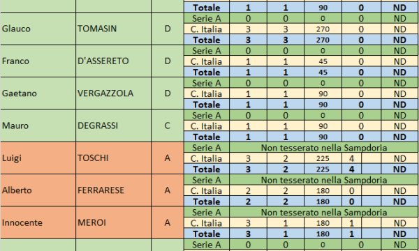 Sampdoria – Stagione 1957/58
