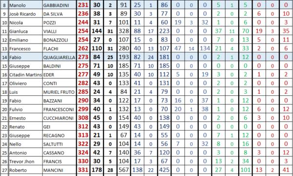 Classifica marcatori dal 1946 (tutte le competizioni)
