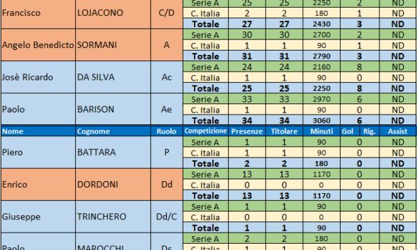 Sampdoria – Stagione 1964/65