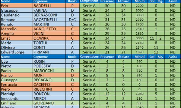 Sampdoria – Stagione 1956/57