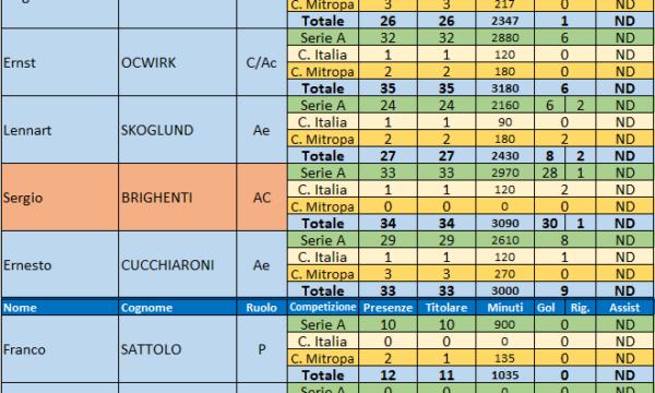 Sampdoria – Stagione 1960/61