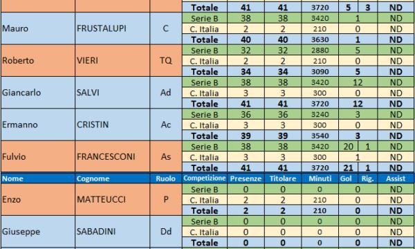 Sampdoria – Stagione 1966/67