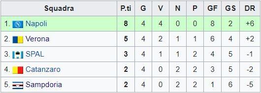 Sampdoria – Partite ufficiali 1974/75