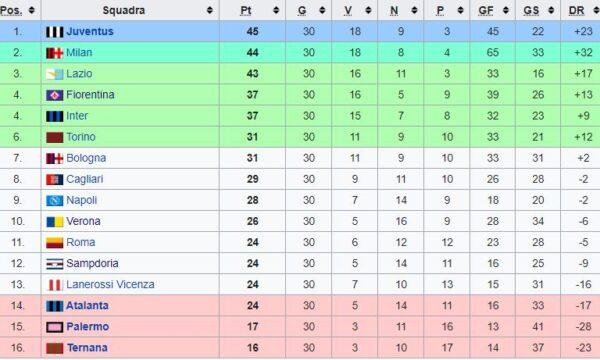Sampdoria – Partite ufficiali 1972/73