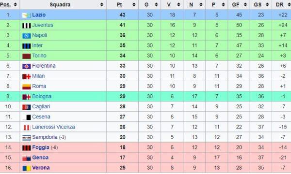 Sampdoria – Partite ufficiali 1973/74