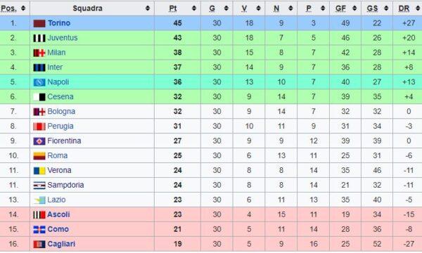 Sampdoria – Partite ufficiali 1975/76