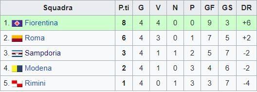 Sampdoria – Partite ufficiali 1977/78