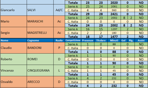 Sampdoria – Stagione 1974/75
