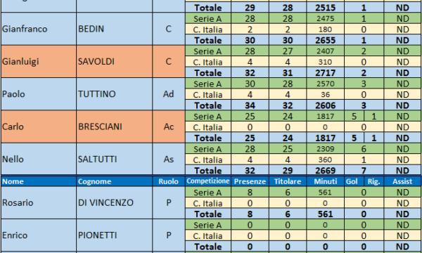Sampdoria – Stagione 1976/77