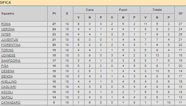 Sampdoria – Partite 1982/83 (Dicembre/Gennaio)