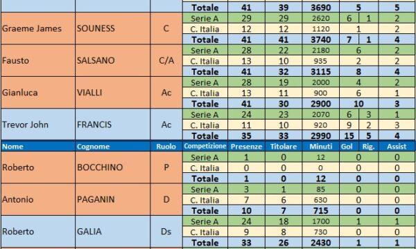 Sampdoria – Stagione 1984/85