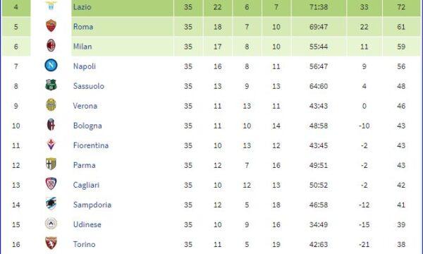 Serie A 2019/20: Sampdoria-Genoa 1-2