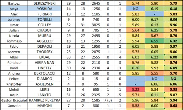 Stagione 2019/20: medie voto e statistiche rosa giocatori