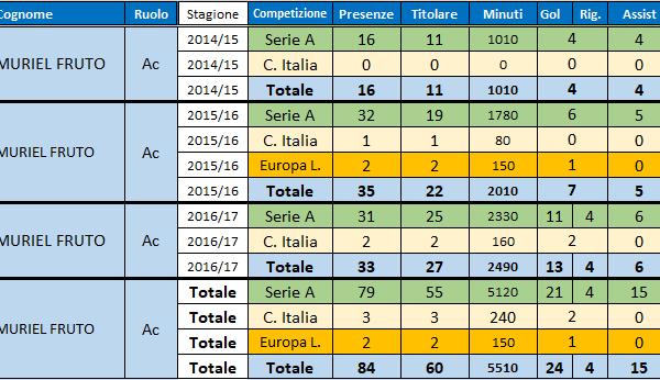 Luis Fernando Muriel Fruto (Sampdoria 2015-2017)