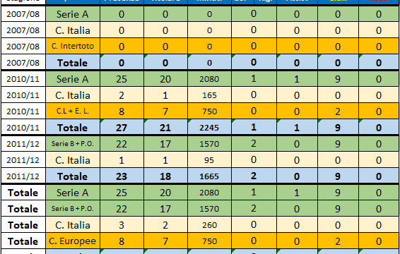 Massimo Volta (Sampdoria 2010-2012)
