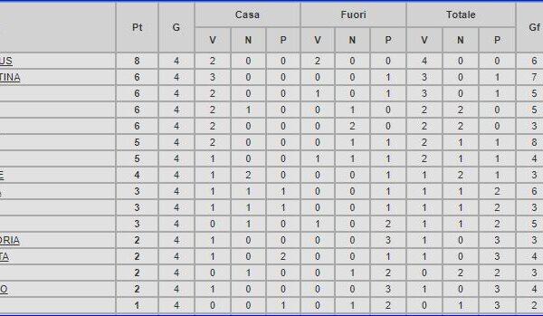 Sampdoria – Partite ufficiali 1985/86