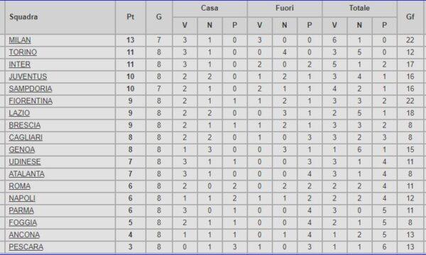 Serie A 1992/93: Sampdoria-Genoa 4-1