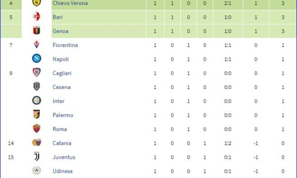 Serie A 2010/11: Sampdoria-Lazio 2-0