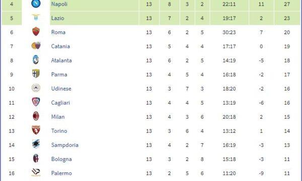 Serie A 2012/13: Sampdoria-Genoa 3-1