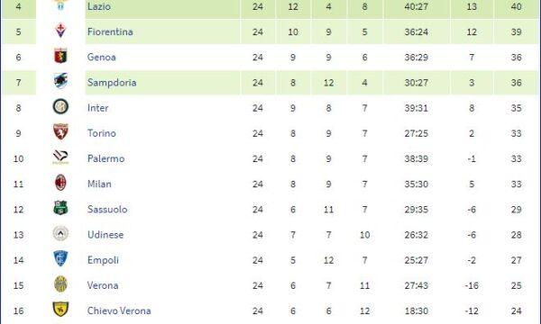 Serie A 2014/15: Sampdoria-Genoa 1-1