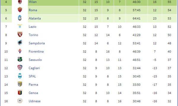 Serie A 2018/19: Sampdoria-Genoa 2-0
