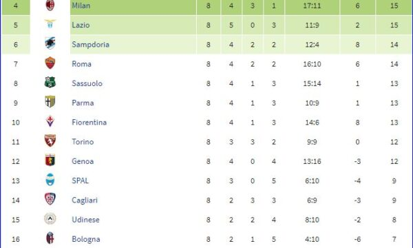 Serie A 2018/19: Atalanta-Sampdoria 0-1
