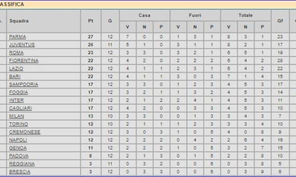 Serie A 1994/95: Sampdoria-Genoa 3-2