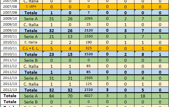 Andrea Poli (Sampdoria 2007/08, 2009-2011 e 2012/13)