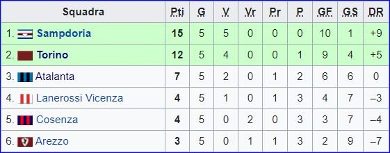 Sampdoria – Partite ufficiali 1987/88