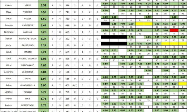 Sampdoria 2020/21: media voto dopo 10 partite