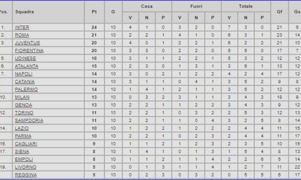 Serie A 2007/08: Cagliari-Sampdoria 0-3
