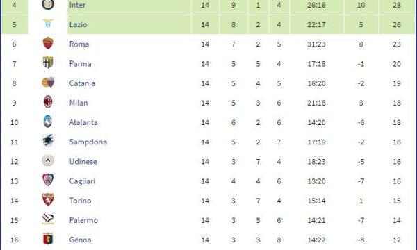 Serie A 2012/13: Sampdoria-Bologna 1-0