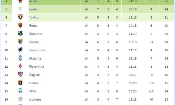 Serie A 2018/19: Sampdoria-Bologna 4-1